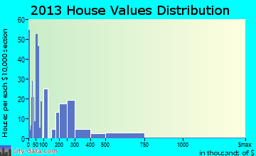 Perryman home values distribution