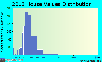 Perry Hall home values distribution