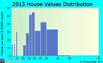 Perryville home values distribution