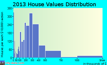 Pikesville home values distribution