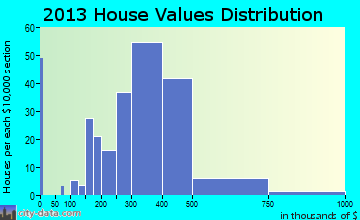 Pleasant Hills home values distribution