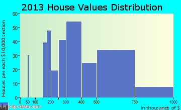 Poolesville home values distribution