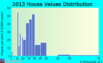Princess Anne home values distribution
