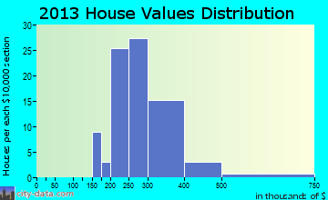 Prince Frederick home values distribution