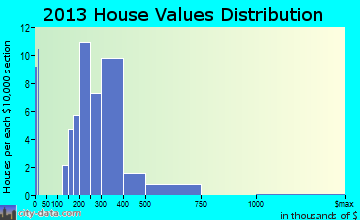 Queenstown home values distribution