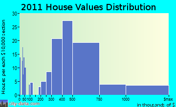 Nahant home values distribution