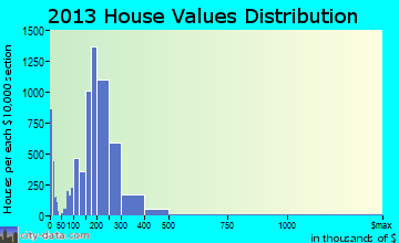New Bedford home values distribution