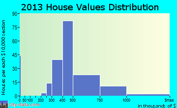 North Scituate home values distribution