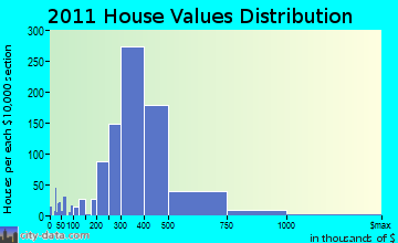 Norwood home values distribution