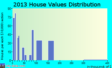 Chinle home values distribution