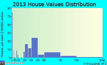Pocasset home values distribution