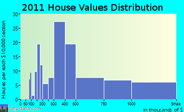 Provincetown home values distribution
