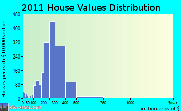 Randolph home values distribution