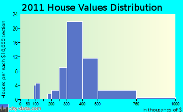 Rowley home values distribution
