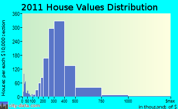 Saugus home values distribution