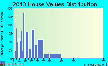Demopolis home values distribution