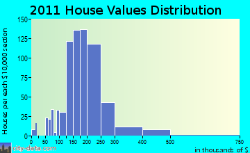 Southbridge home values distribution