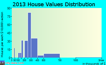 South Dennis home values distribution