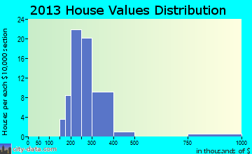 South Lancaster home values distribution