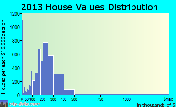 Taunton home values distribution