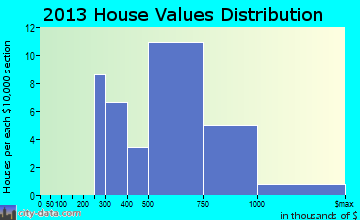 Vineyard Haven home values distribution