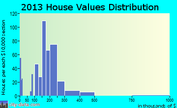 Turners Falls home values distribution