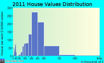 Wakefield home values distribution