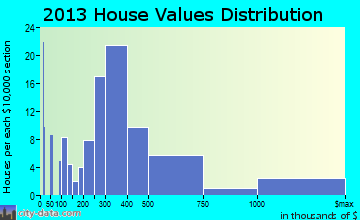 West Dennis home values distribution