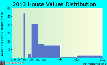 West Falmouth home values distribution