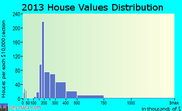 West Yarmouth home values distribution