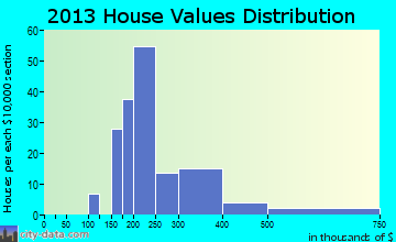 Weweantic home values distribution