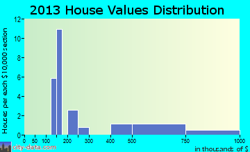 Colorado City home values distribution