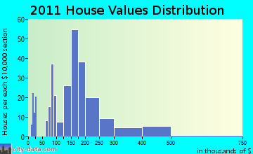 Winchendon home values distribution