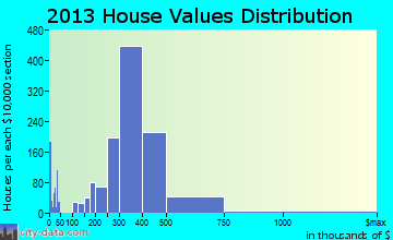 Woburn home values distribution