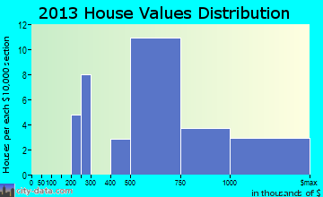 Woods Hole home values distribution