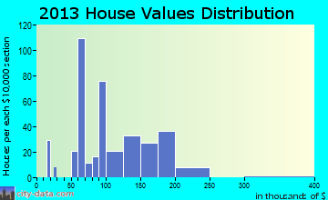 Congress home values distribution