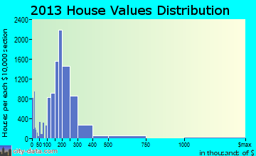 Worcester home values distribution