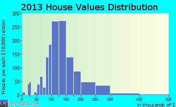 Monson home values distribution