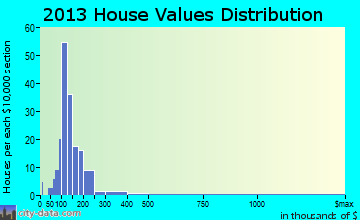 Blandford home values distribution