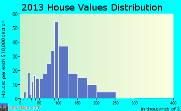 Wendell home values distribution