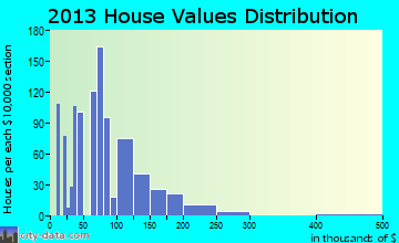 Cordes Lakes home values distribution