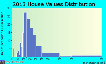 Leyden home values distribution