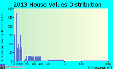 Cornville home values distribution