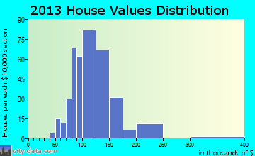 Buckland home values distribution