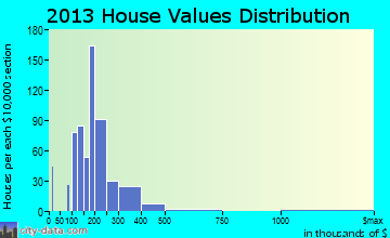 Corona de Tucson home values distribution