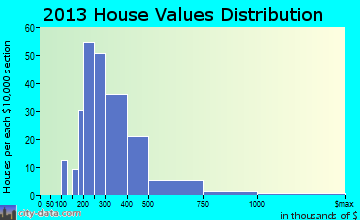 West Newbury home values distribution