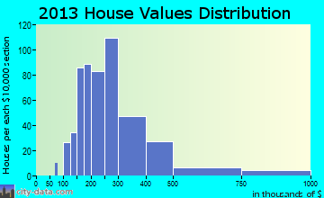 Newbury home values distribution