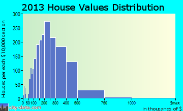 North Andover home values distribution