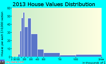Tisbury home values distribution