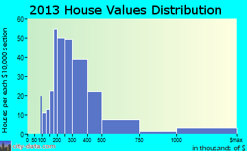 Edgartown home values distribution
